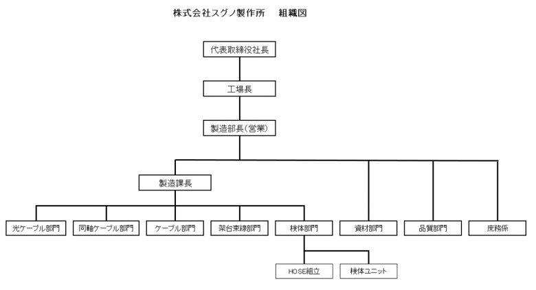 スグノ製作所組織図